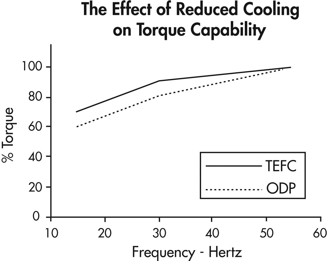 The Effect of Reduced Cooling on Torque Capability
