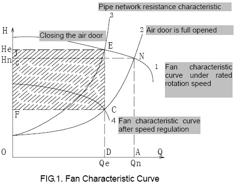 Fan characteristic curves