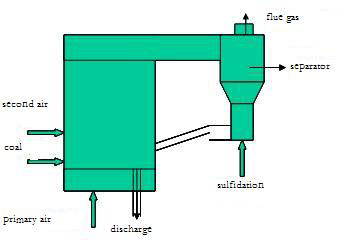 circulating flow bed boiler